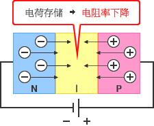 图 - 正向电压:电荷存储→电阻率下降