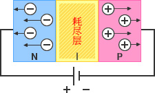 图 - 反向电压:接合P层和N层,则空穴与电子结合,在界面形成电气特性为中性的耗尽层。
