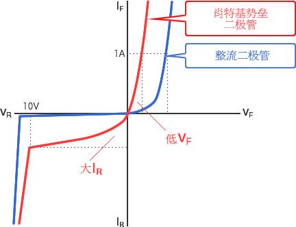 圖 - 肖特基勢壘二極管為低VF、大IR
