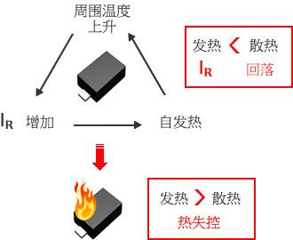 圖 - 發熱> 散熱→IR回落/發熱< 散熱→熱失控