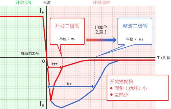 图表 - 开关速度快→面积(功耗)小→发热少