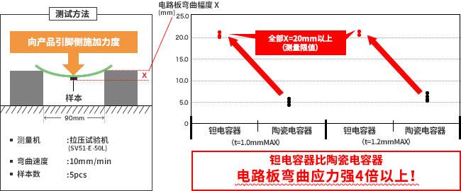 陶瓷电容器和钽电容器(图7)