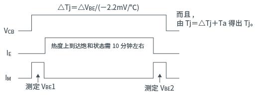图2. 进度表
