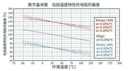 R1的温度变化率