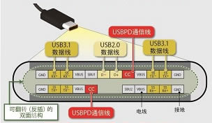 USB Type-C™ Power Delivery 引脚图