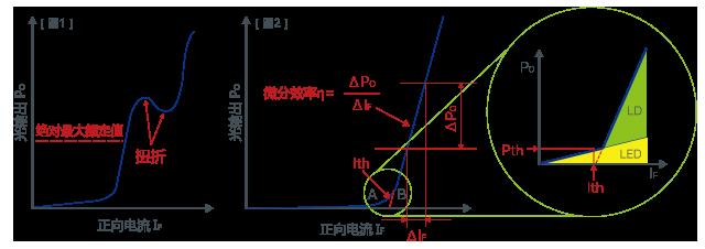 劲操小�yi��l#�+_注入电流-光输出 (i-l) 特性