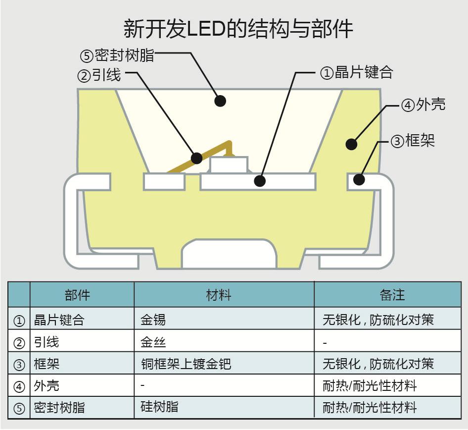 開発品LEDの構造と部材