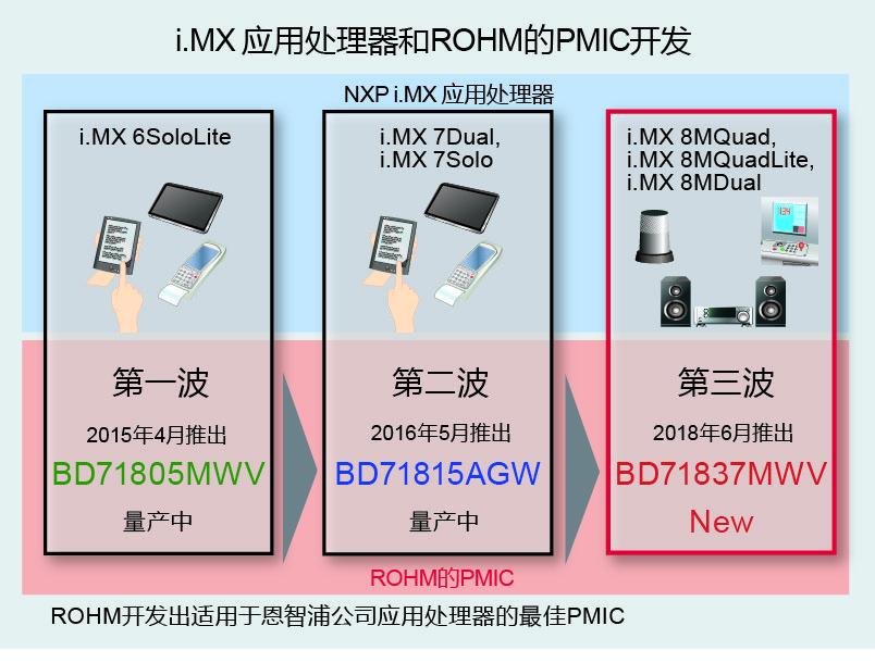 i.MX 应用处理器和ROHM的PMIC开发