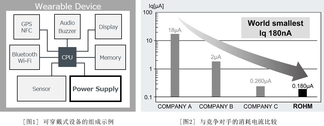 图1:可穿戴式设备的组成示例 / 图2:与竞争对手的消耗电流比较