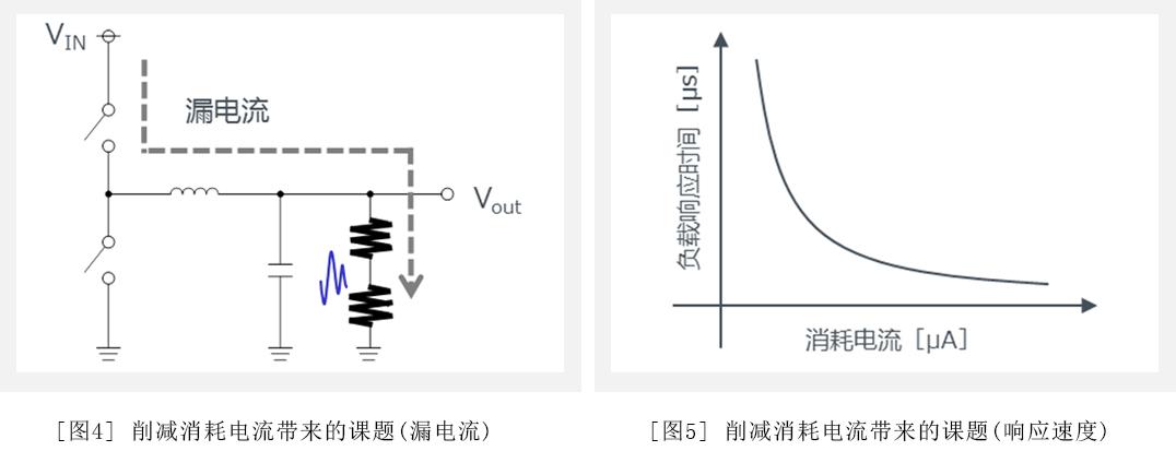 图4:削减消耗电流带来的课题(漏电流) / 图5:削减消耗电流带来的课题(响应速度)