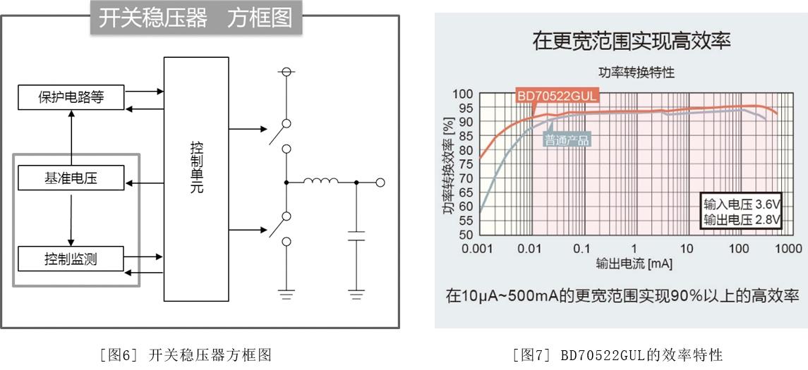 图6:开关稳压器方框图 / 图7:BD70522GUL的效率特性