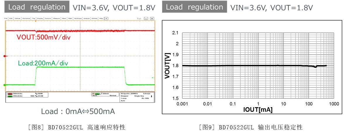 图8:BD70522GUL 高速响应特性 / 图9:BD70522GUL 输出电压稳定性