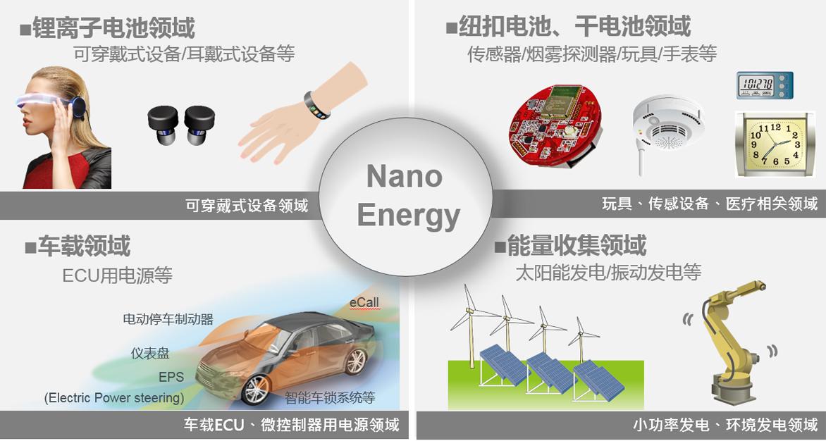 图10:搭载Nano Energy技术的产品支持的应用示例