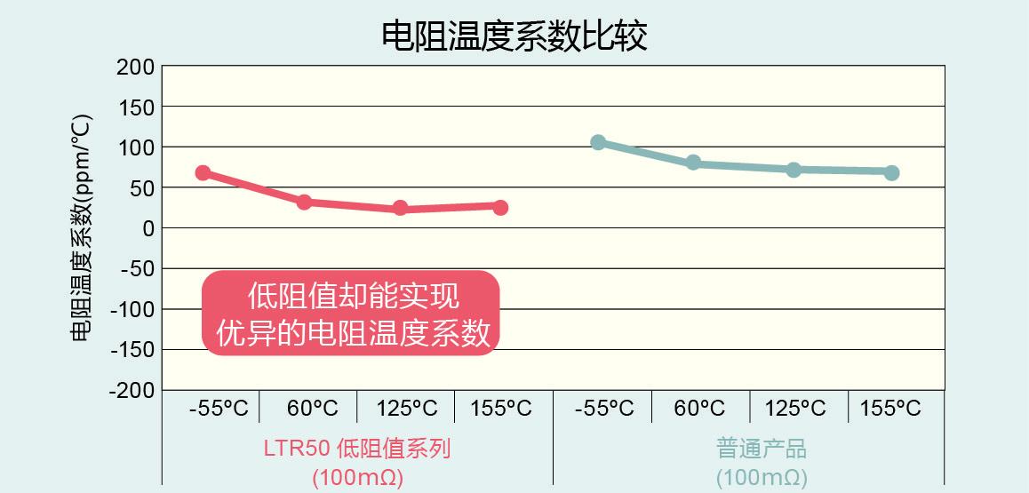 电阻温度系数比较