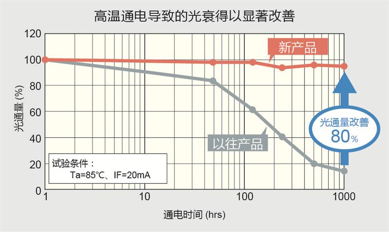 高温通電による光度劣化を大幅に改善