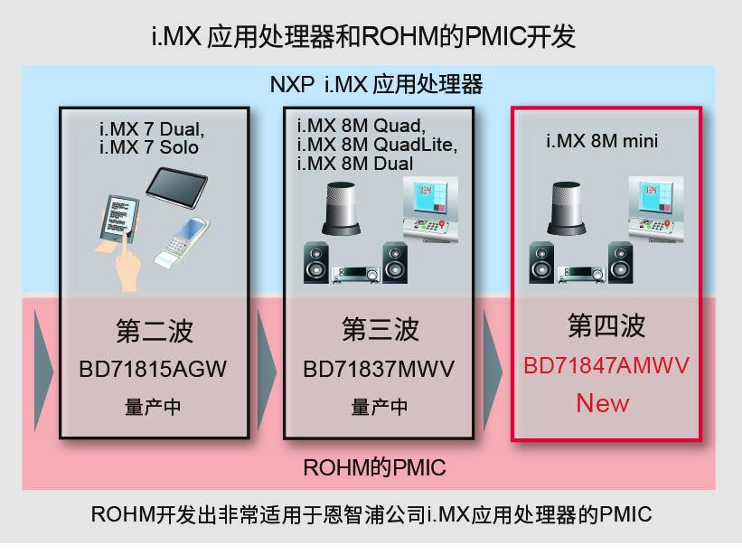 """非常适用于恩智浦""""i MX 8M Mini系列""""处理器的电源管理IC"""