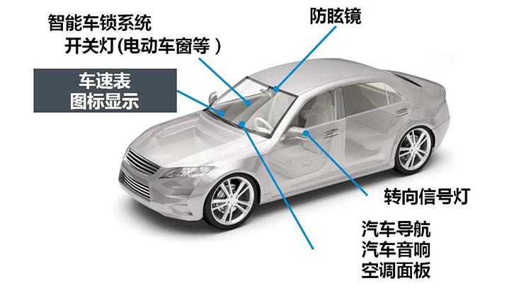 图1. 汽车内饰中采用LED的位置需