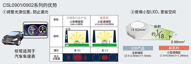 图2. 通过调整光源位置,可防止漏光,且更节省空间