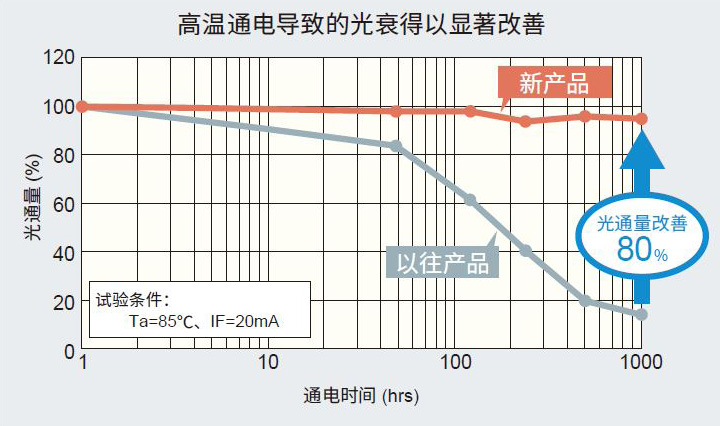 图3. 高温通电导致的光衰显著改善