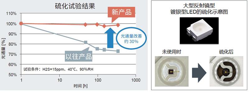 图4. CSL090x系列的抗硫化对策效果