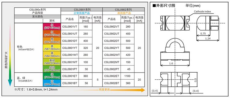 图5. CSL090x系列的产品阵容