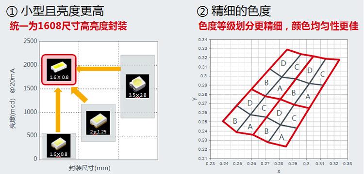 图6. 车载内饰照明光源LED的发展趋势