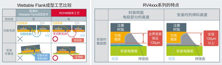 利用融入ROHM独有工艺方法的Wettable Flank成型技术,保证封装侧面电极部分130μm的高度