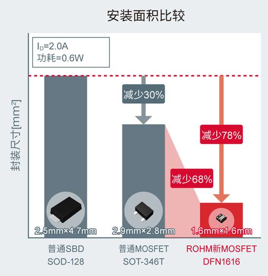 替换为小型底部电极 MOSFET,削减安装面积