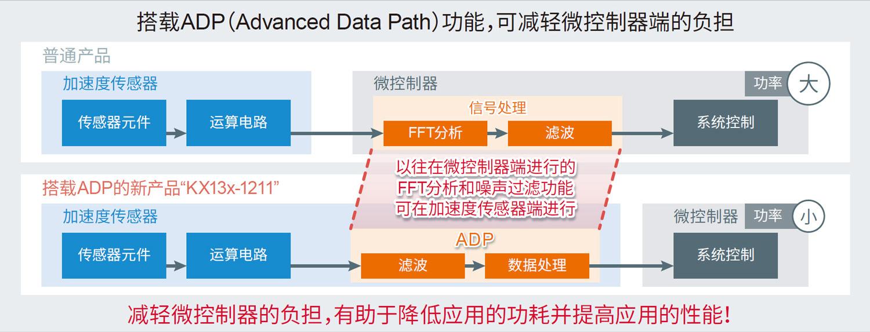 搭载ADP(Advanced Data Path)功能,可减轻微控制器端的负担