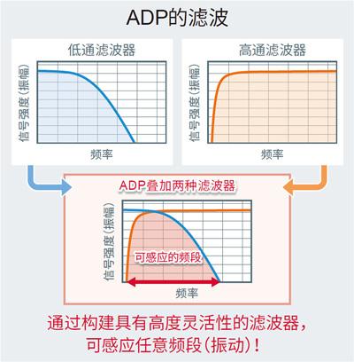 ADP的滤波