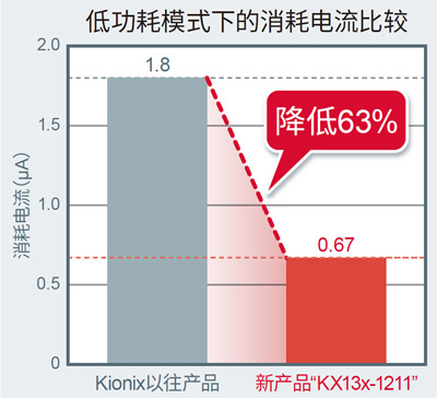 低功耗模式下的消耗电流比较