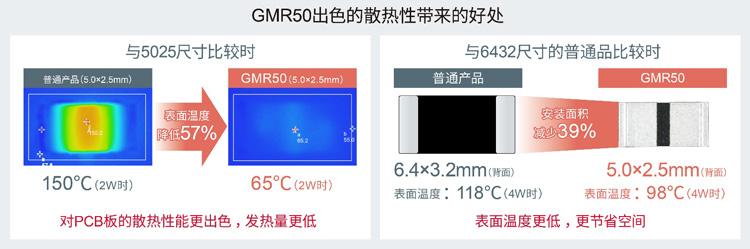 GMR50:罗姆推出全新分流电阻器,以5.0×2.5mm尺寸实现超高额定功率4W1