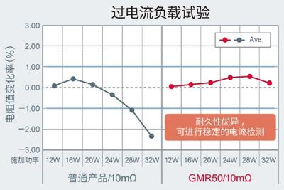 GMR50:罗姆推出全新分流电阻器,以5.0×2.5mm尺寸实现超高额定功率4W3