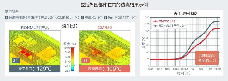 GMR50:罗姆推出全新分流电阻器,以5.0×2.5mm尺寸实现超高额定功率4W4