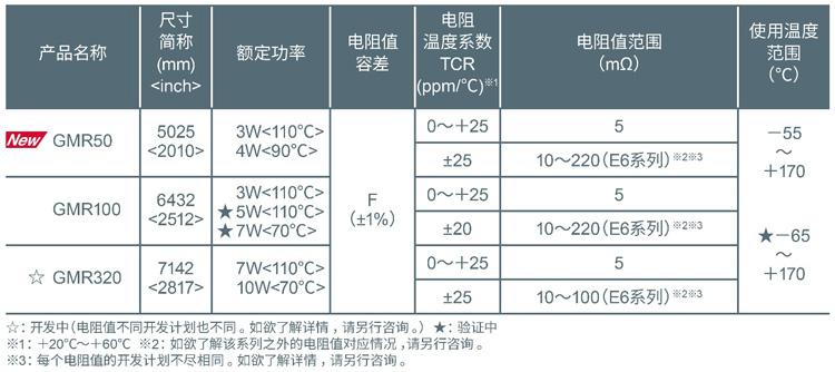 GMR50:罗姆推出全新分流电阻器,以5.0×2.5mm尺寸实现超高额定功率4W6