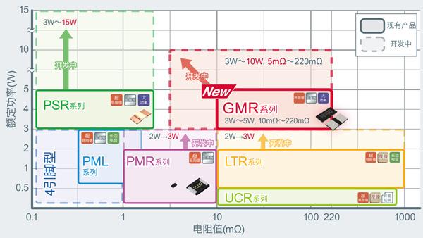 GMR50:罗姆推出全新分流电阻器,以5.0×2.5mm尺寸实现超高额定功率4W7