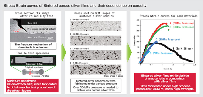 Research Example1 : Mechanical Behaviors of Sintered Porous Silver films