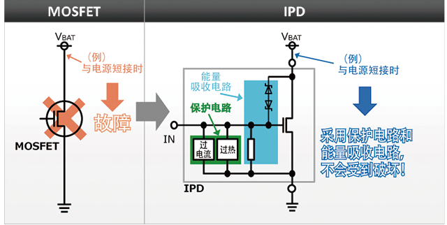 MOSFET 与 IPD 的比较