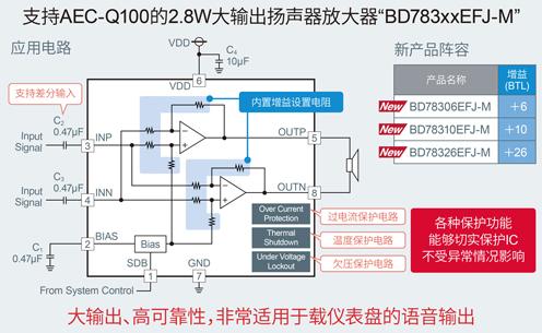 支持AEC-Q100的2.8W输出扬声器放大器BD783xxEFJ-M