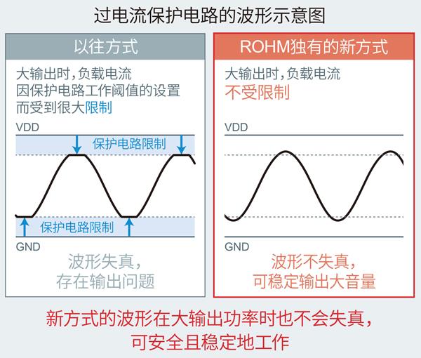 过电流保护电路的波形示意图