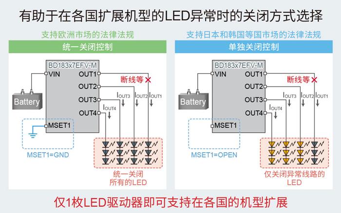 有助于在各国扩展机型的LED异常时的关闭方式选择