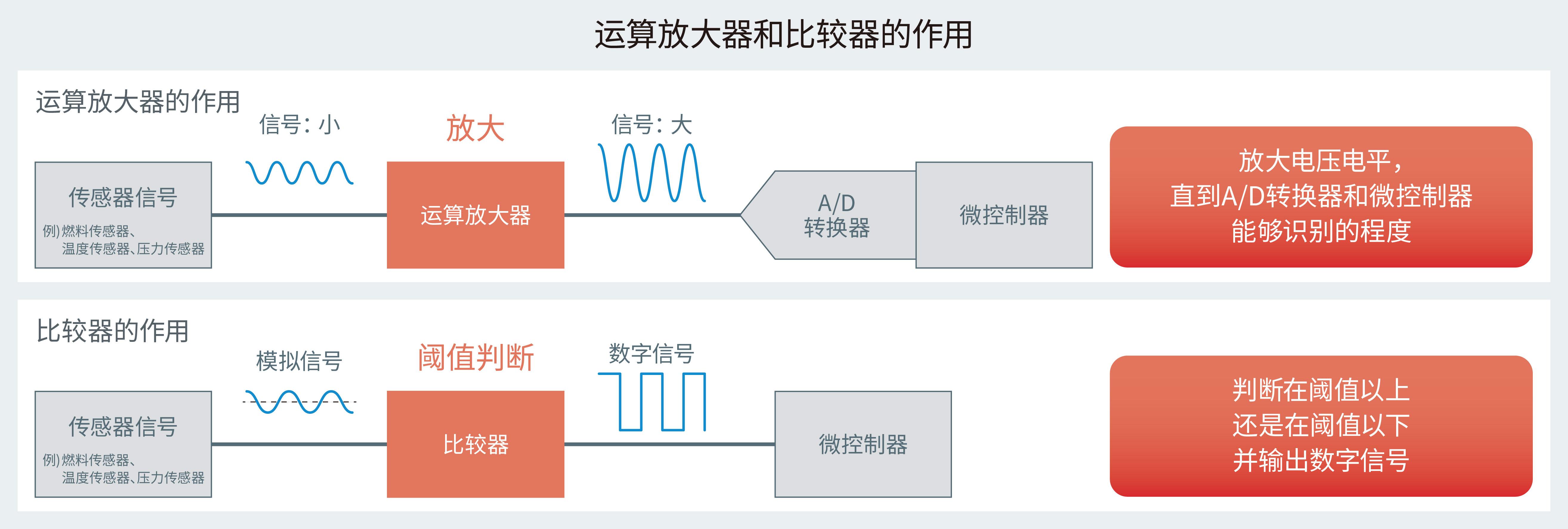 運算放大器和比较器的作用