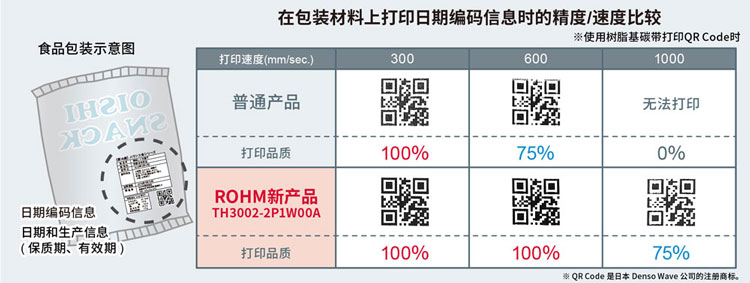 在包装材料上打印日期编码信息时的精度/速度比较