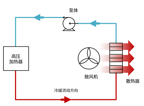 电动汽车中高压加热器的工作模式