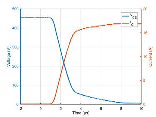 具有阻性负载且RG = 1.1kΩ的IGBT(RGS80TSX2DHR)的导通过程