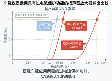 车载仪表盘用搭载过电流保护功能的扬声器放大器输出功率比较