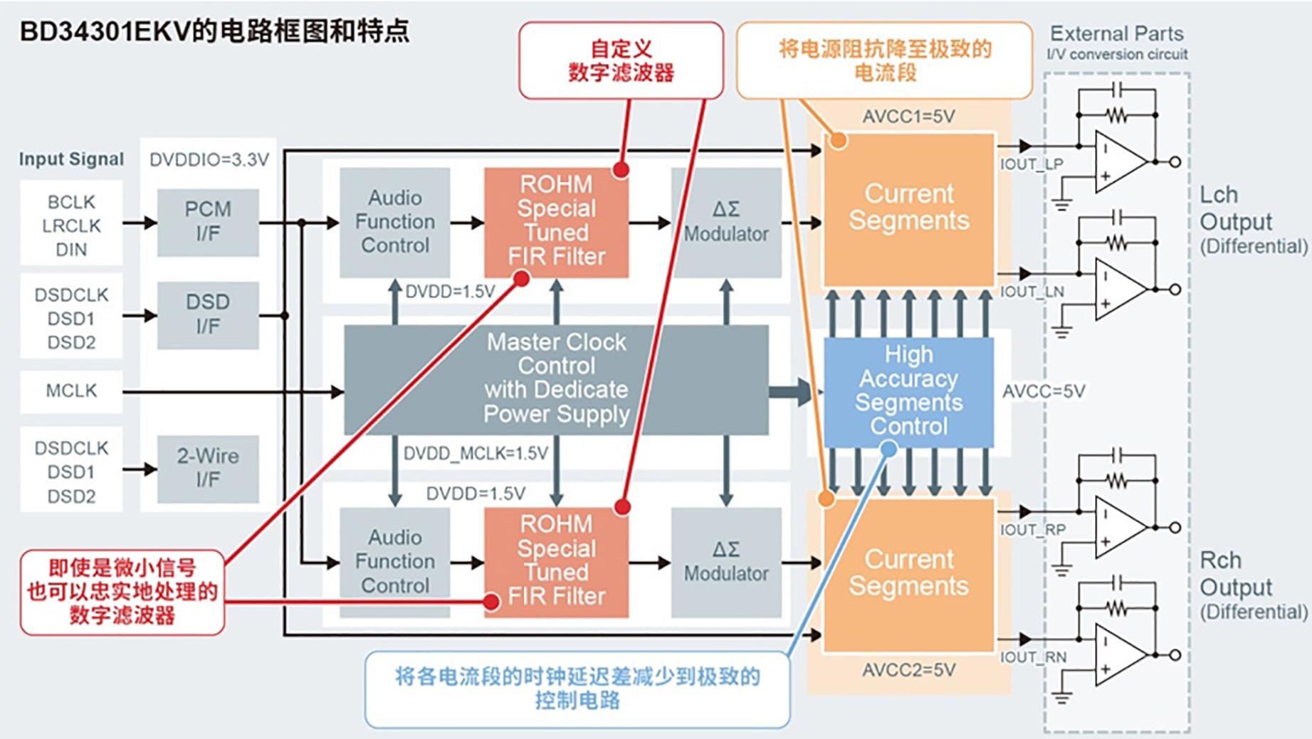 BD34301EKV的电路框图和特点