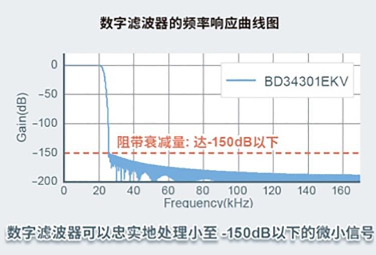 数字滤波器的頻率响应曲图