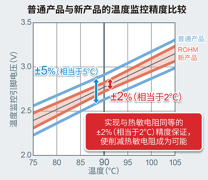 普通产品与新产品的温度监控精度比较