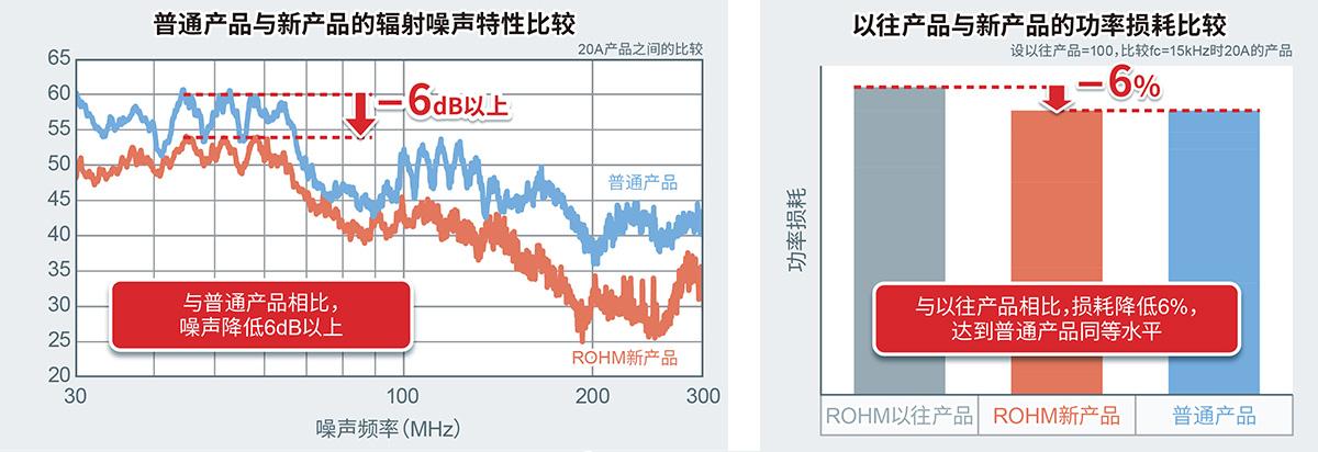 普通产品与新产品的辐射噪声特性比较 以往产品与新产品的功率損耗比较
